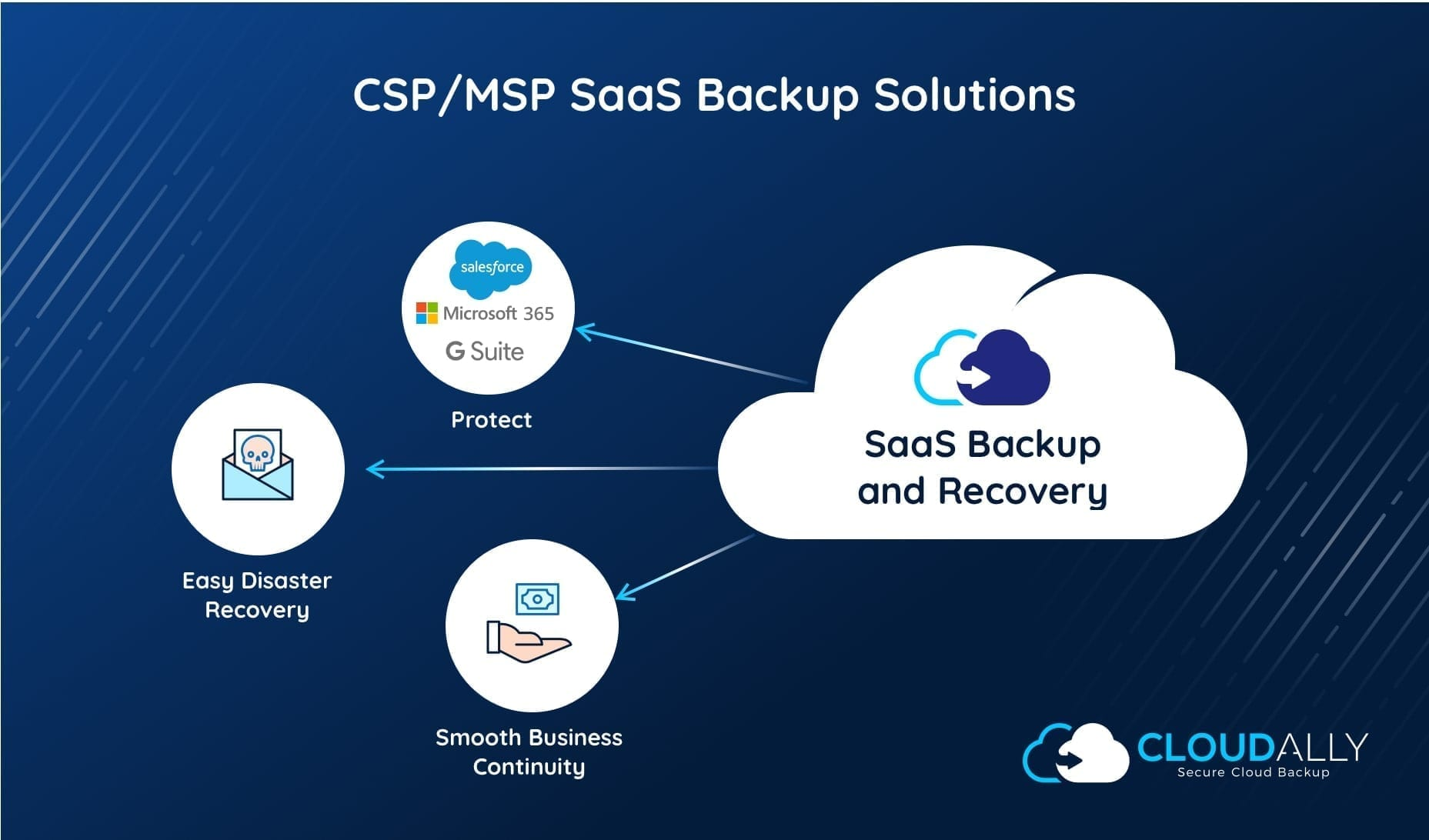 Minimize Your Customer's Data Loss Costs With MSP SaaS Backup Solutions