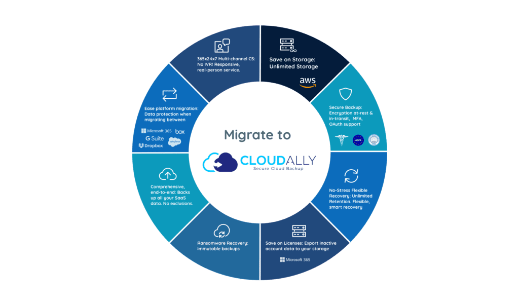 Migrate to CloudAlly: ROI Check your backup