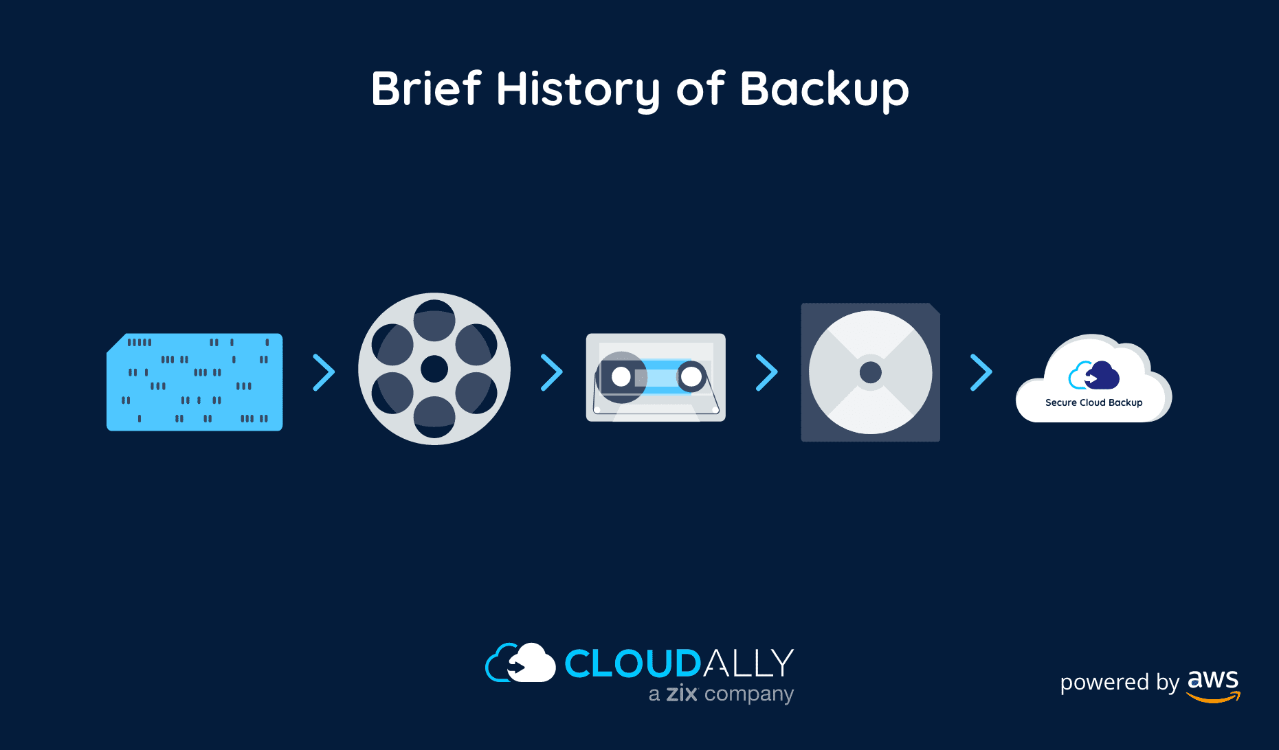 history of data backup